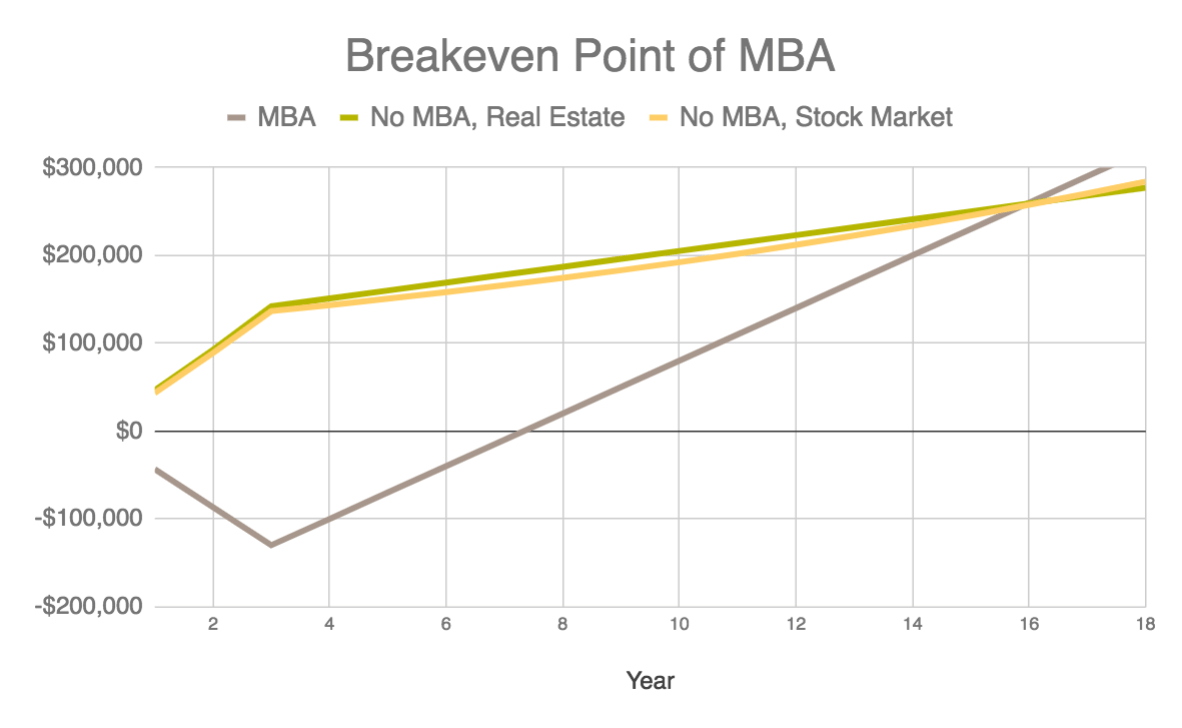 chart showing mba break even point with opportunity costs