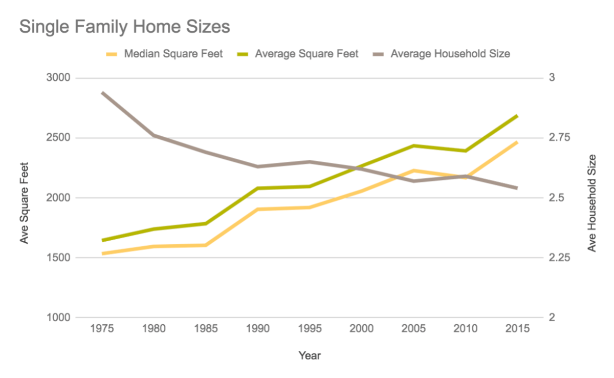 Chart of Single Family Home Sizes from 1975-2015