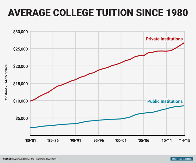 Chart rising costs of college