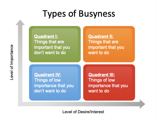 Matrix Types of Busyness
