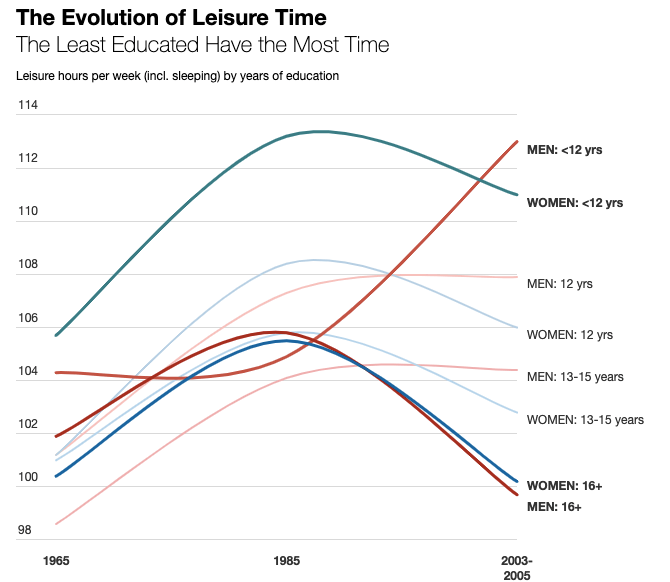 leisure time chart by education