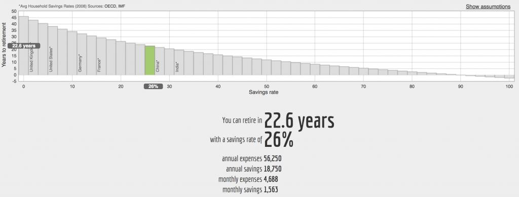 chart net worth retirement