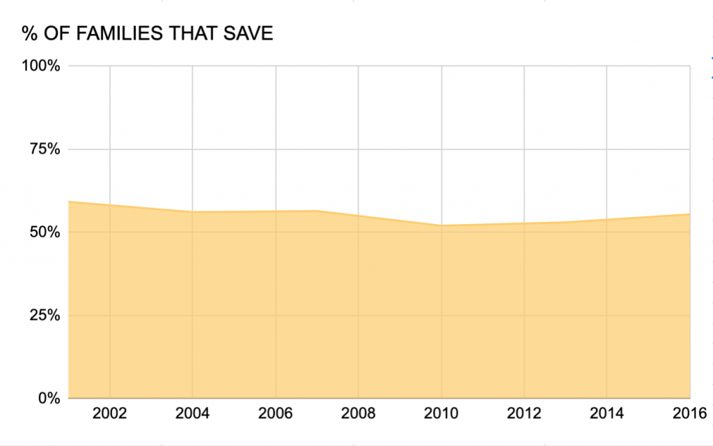 chart showing percentage of U.S. families that saved money from 2001 to 2016