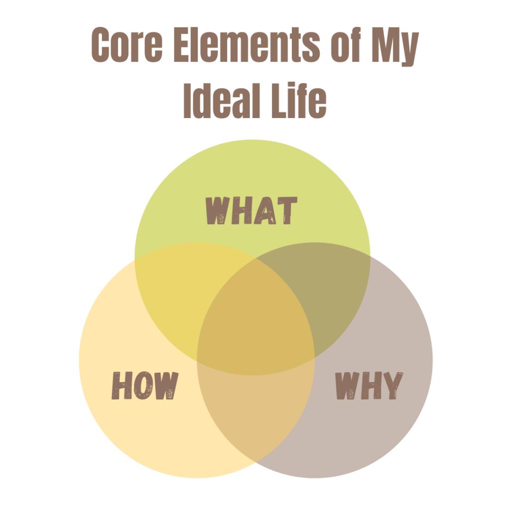 Venn Diagram what why how