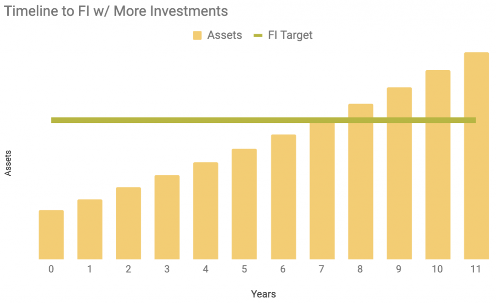 bar chart showing timeline to financial independence with additional stock investments