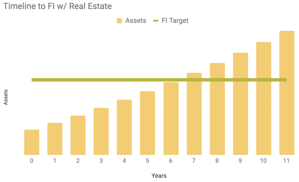 bar chart showing timeline to financial independence with real estate investments