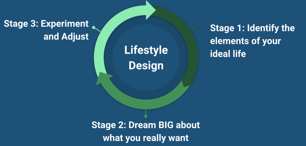 lifestyle design cycle