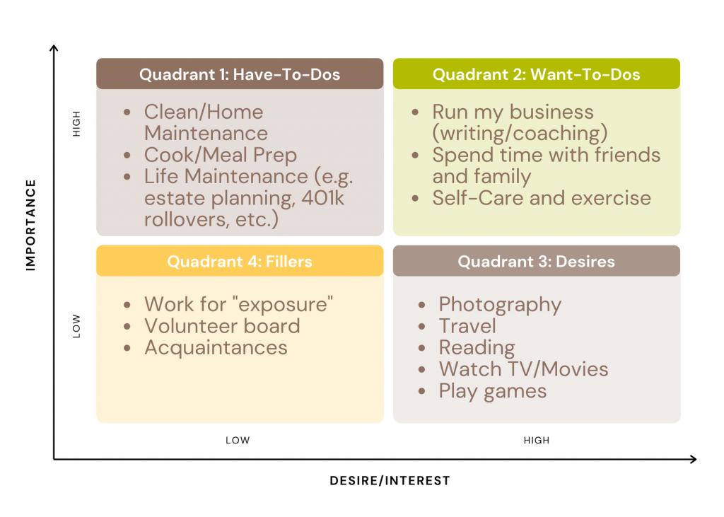 busyness matrix